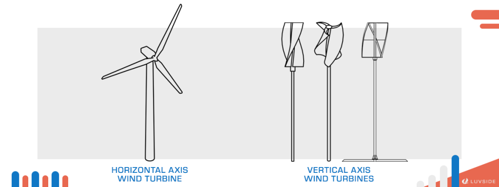 A Comparison between Horizontal Axis and Vertical Axis Wind Turbines.