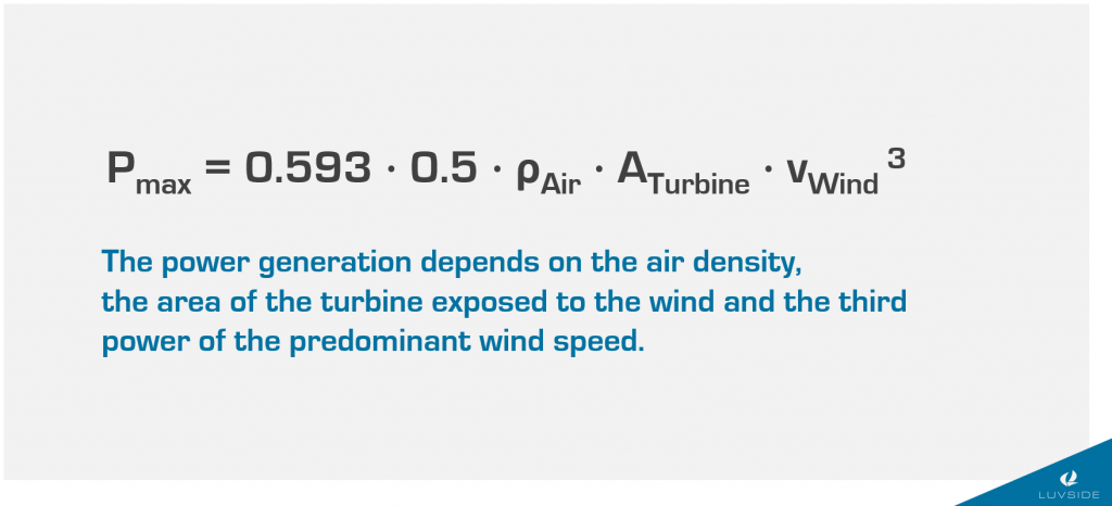 P_max = 0.593 * 0.5 * rho * A * v^3  The power generation depends on the air density, the aera of the turbine exposed to the wind and the third power of the predominant wind speed.
