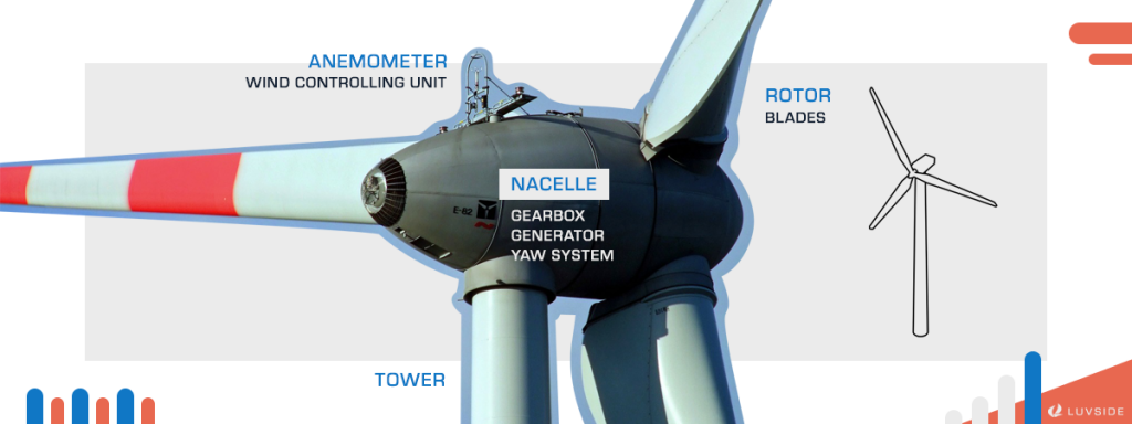 The Structure of a Horizontal Axis Wind Turbine.
