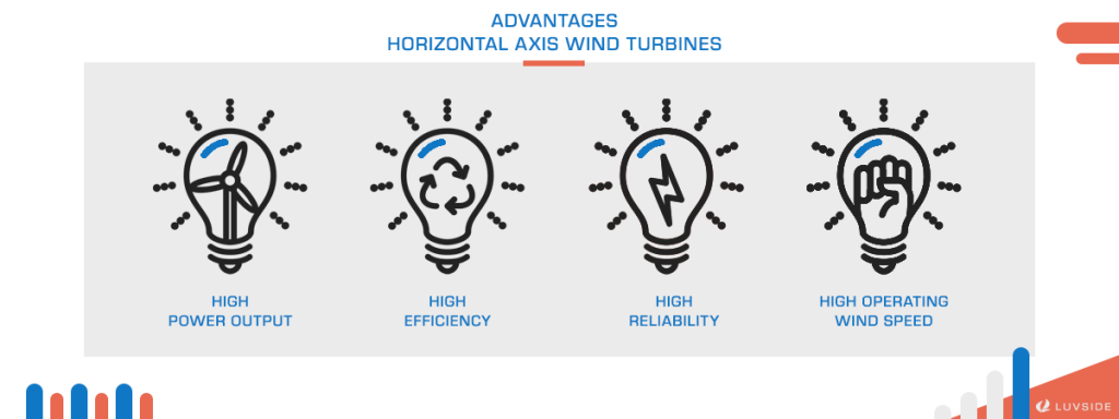There are 4 advantages of horizontal axis wind turbines.