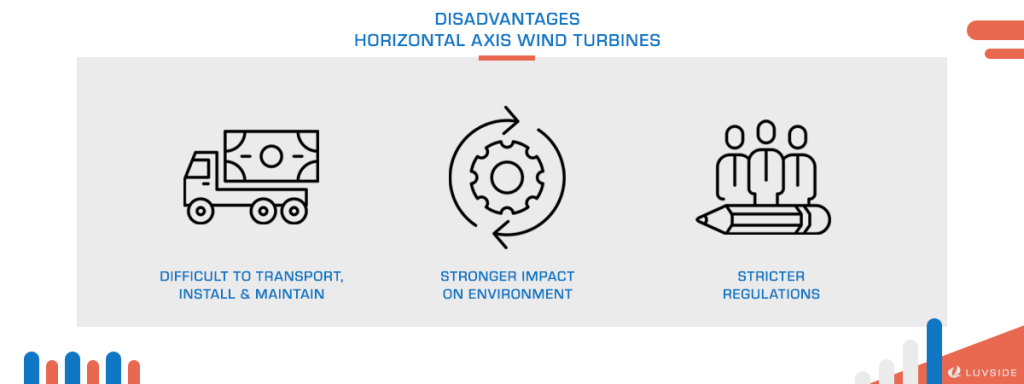 There are 3 disadvantages of horizontal axis wind turbines.