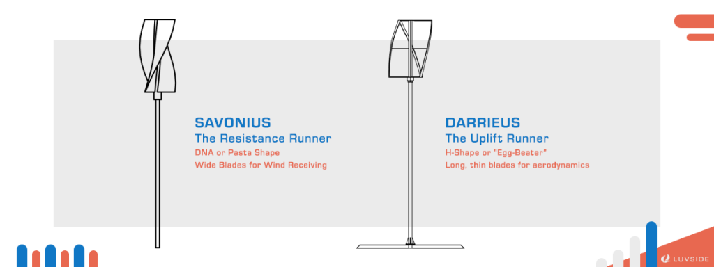 The 2 types of vertical axis wind turbines