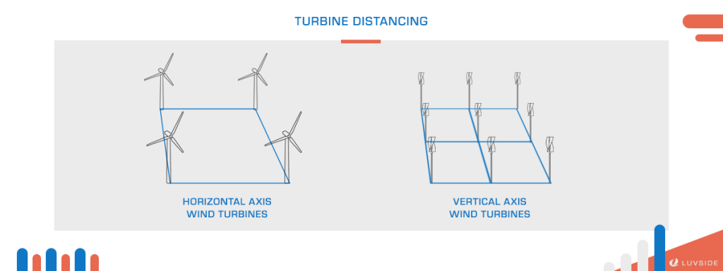 Vertical axis wind turbines can be grouped closer together compared to horizontal axis wind turbines.