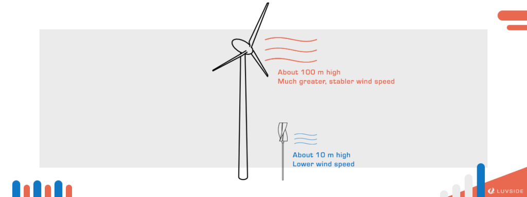 Compared to horizontal axis wind turbines, vertical axis wind turbines operate with lower wind speed.