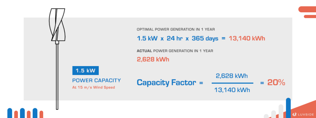 Capacity Factor equals to actual power generation divided by optimal power generation.