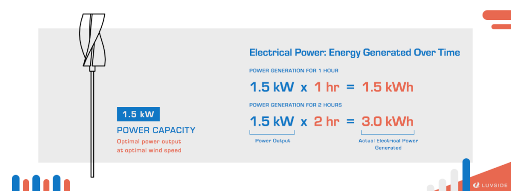 Power generation is the power output multiplies the length of hours.
