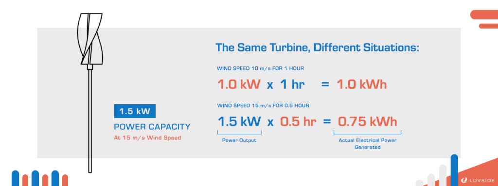 Wind speed and wind condition influence power generation.