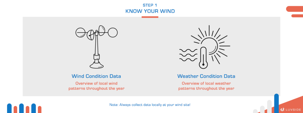 Always collect your wind and weather data locally.
