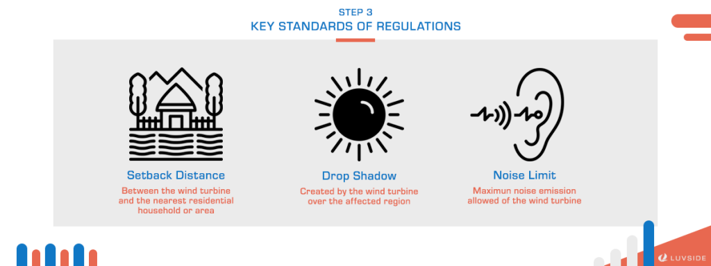 The three key standards of wind turbine site regulations are setback distance, drop shadow, and noise limit.