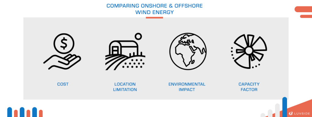 Comparing onshore and offshore wind farms in four aspects.
